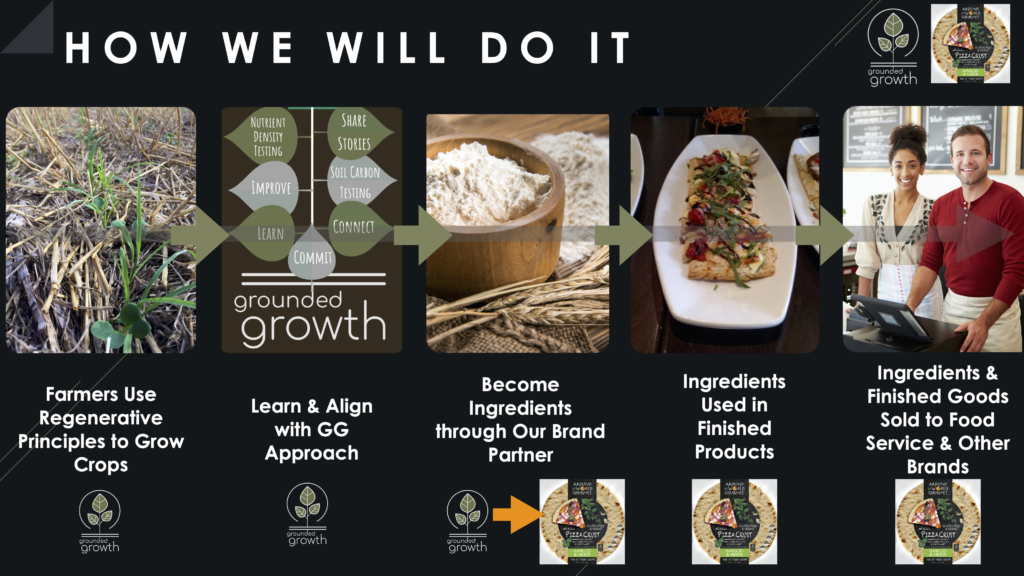 How we are bringing regenerative ingredients to market